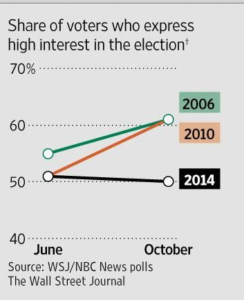 WSJ poll midterms