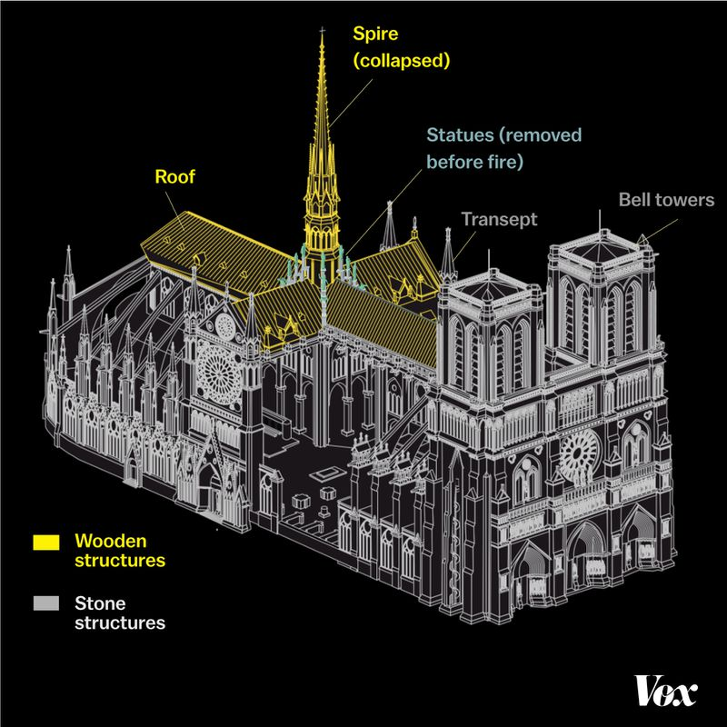 A diagram of the location of the wooden structural elements that caught on fire this week in the Notre Dame Cathedral in Paris, France.