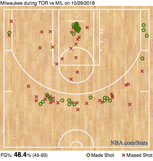 Five thoughts recap: Milwaukee Bucks 124, Toronto Raptors 109, Bucks shot chart