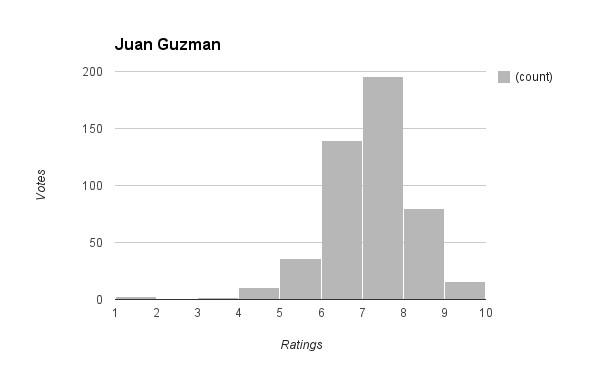 Guzman Revs Sounders ratings