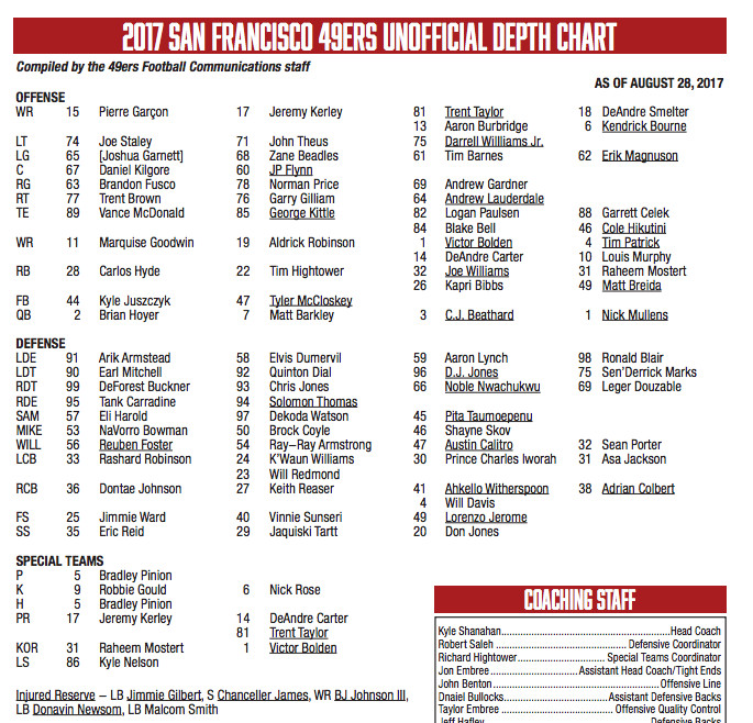 49ers depth chart sen derrick marks eli harold adjusted for 4th