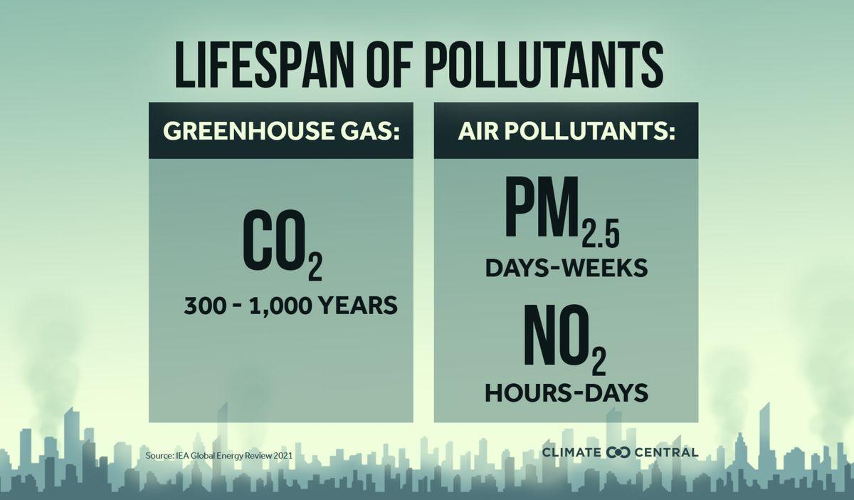 Lifespan of Pollutants