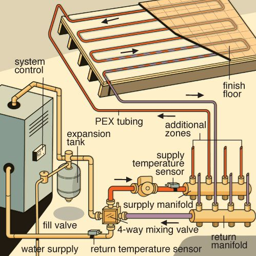 Hydronic Radiant Floor Heating Illustration