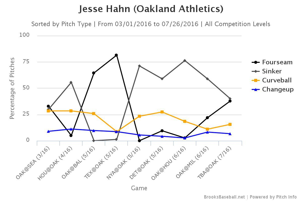 jesse hahn game log pitches