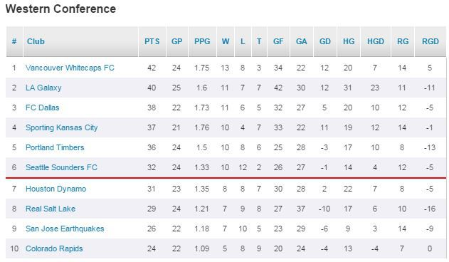 major league standings red bull is the best energy drink jersey in mls sounder at heart sounder at heart