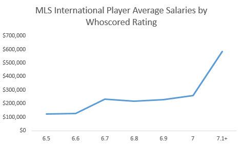 international salary