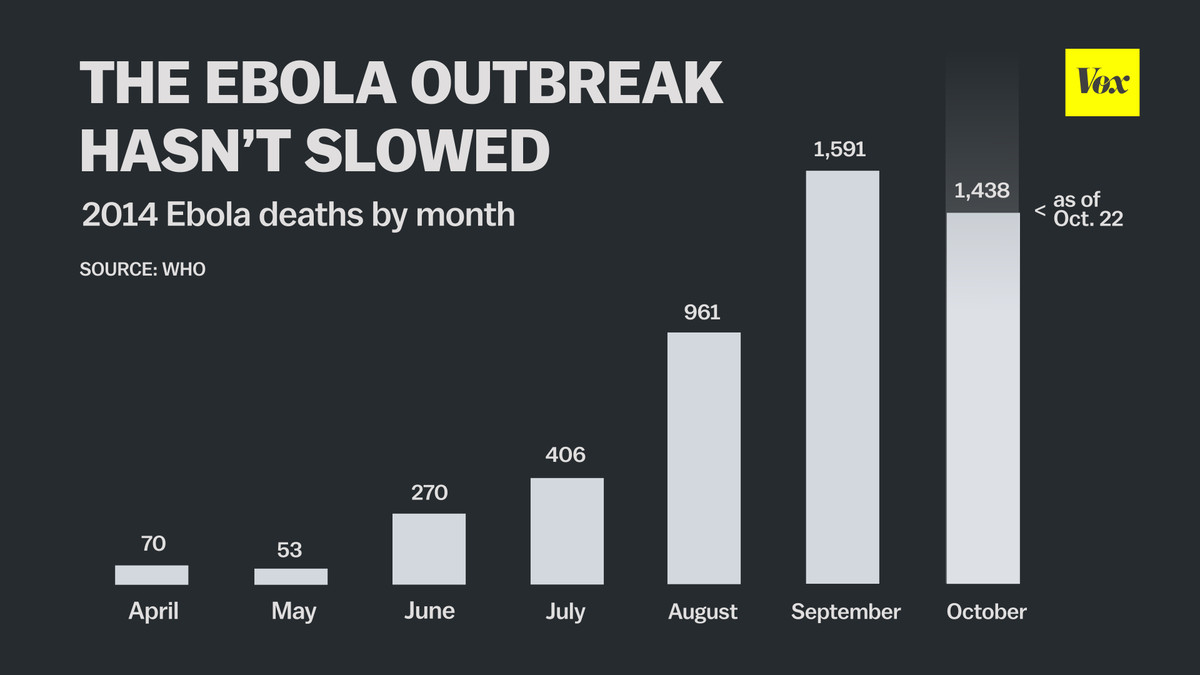 ebola deaths by month who