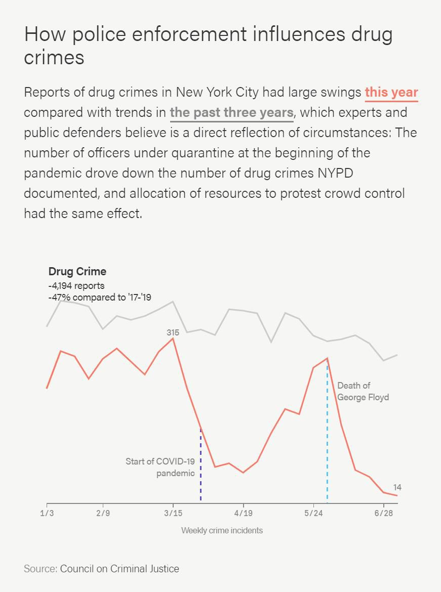 Reports of drug crimes in New York City had large swings this year compared with trends in the past three years, which experts and public defenders believe is a direct reflection of circumstances.