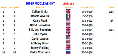 168 100520 - Rankings (Oct. 5, 2020): Zepeda moves up at 140