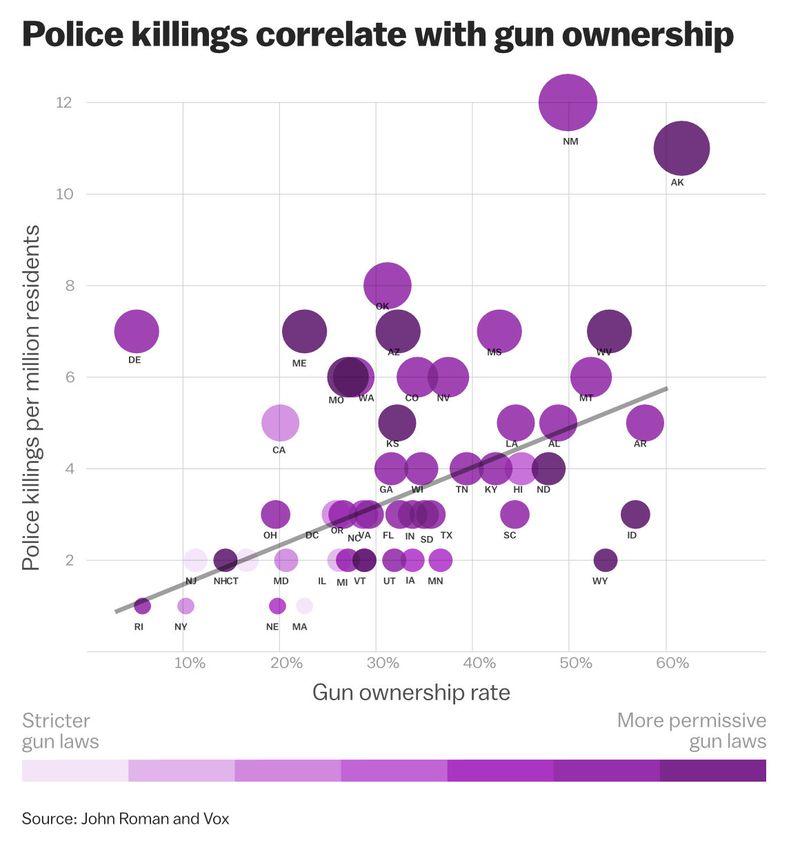 Police_killing_gun_ownership_chart The South Carolina shooting shows America's gun problem hurts police too