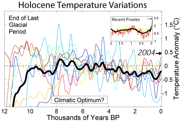 12,000 years of climate change