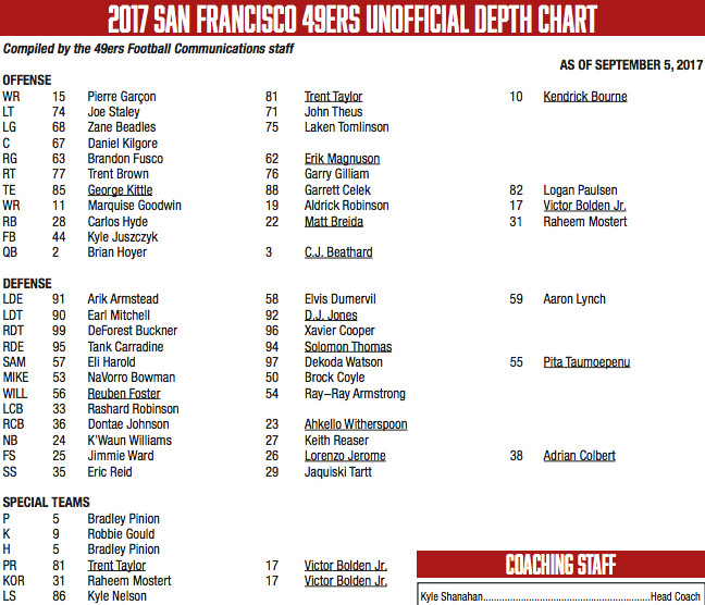 49ers Depth Chart Vs Carolina Panthers Week 1 2017