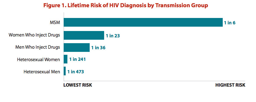 Men who have sex with men are at the greatest risk of HIV.