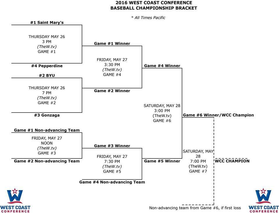 2016 WCC Baseball Tournament Bracket