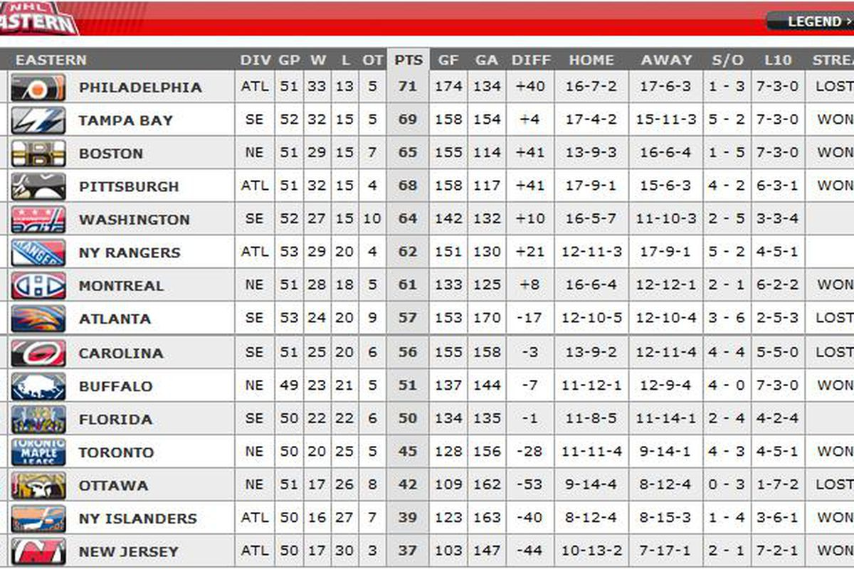 The NHL Eastern Conference Standings as of February 2, 2011
