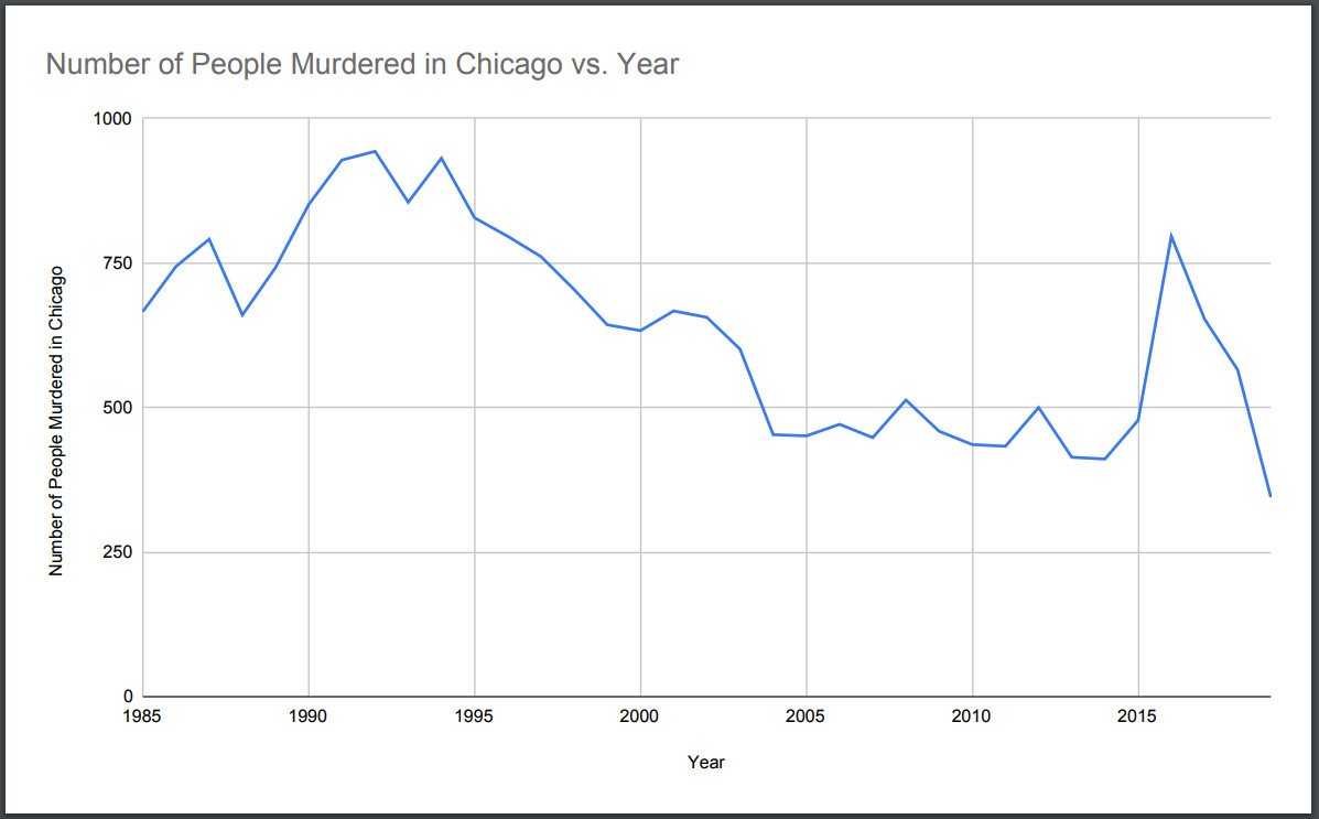 Graph depicting Murder rates in Chicago 1985-present
