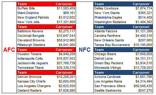 Browns carry over  58.9 million in unused cap space from 2017 to 2018  league year d8f8c9f4cbe