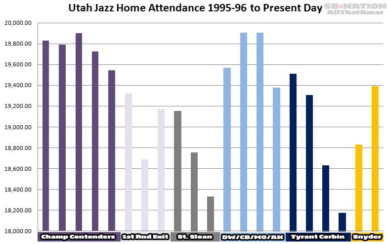 1995 2016 Jazz Home Attendance
