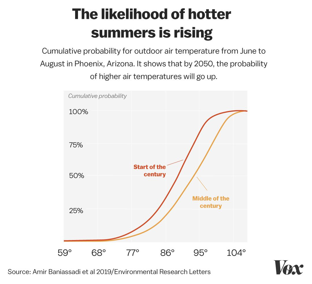 A chart showing the probability for higher outdoor air temperatures in Phoenix, up to 104 degrees Fahrenheit, will increase by 2050.