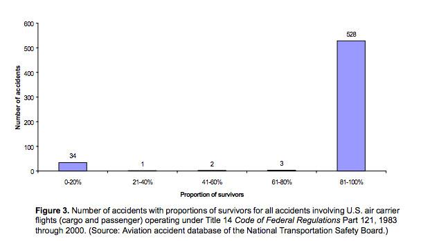 plane crash survival rate
