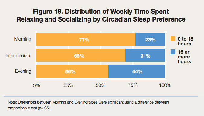 Fun times for morning people vs. night owls
