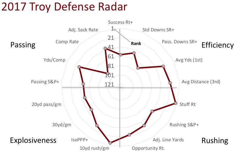 Troy defensive radar