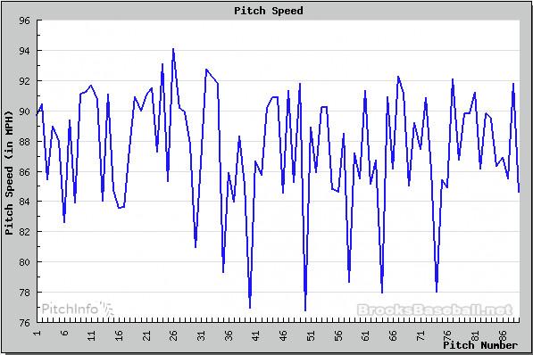 guthrie game velocity