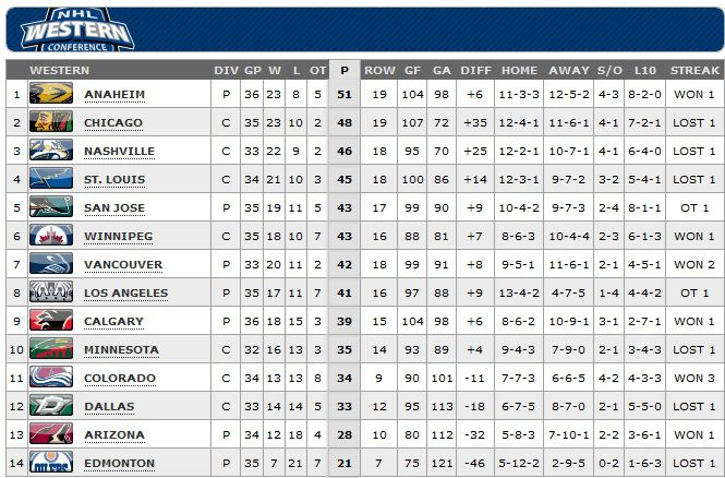 Western Conference Standings December 26 2014