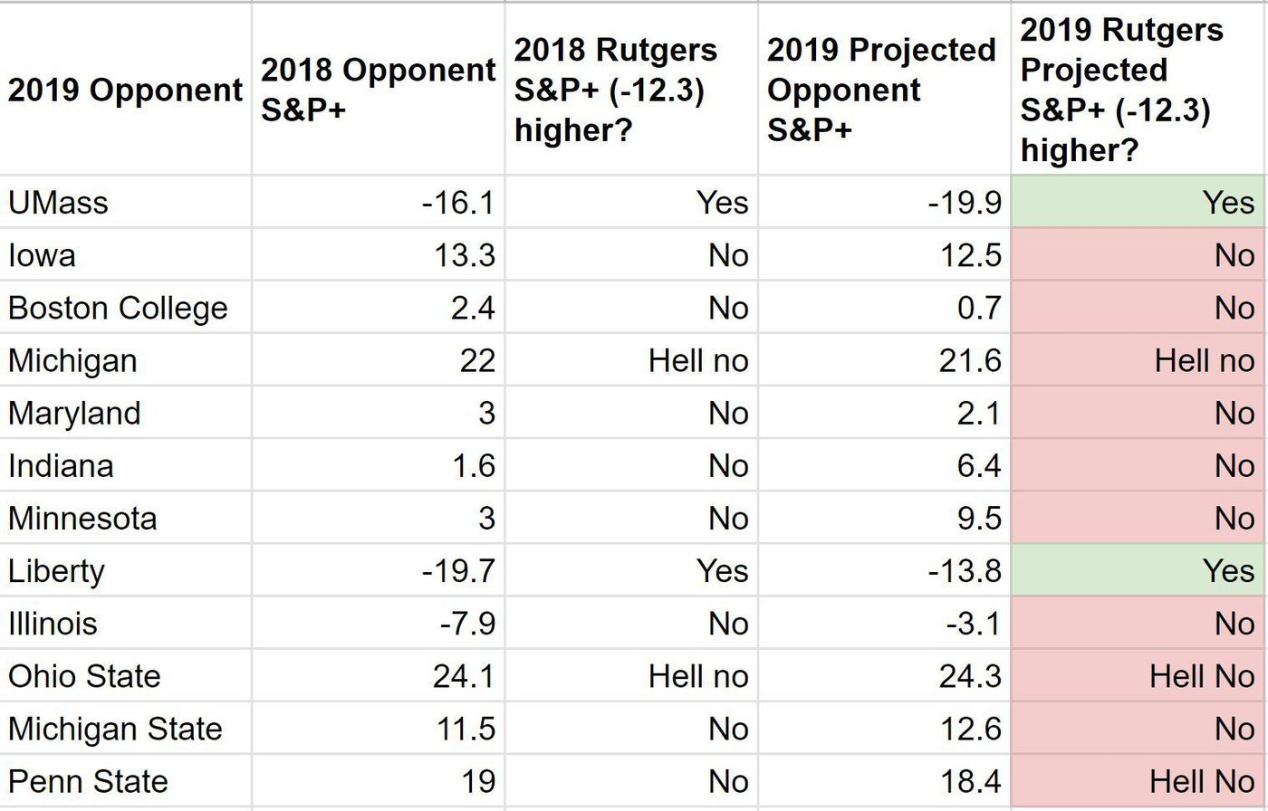 Rutgers Football 2019 Preview: Schedule, S&P+, and Record