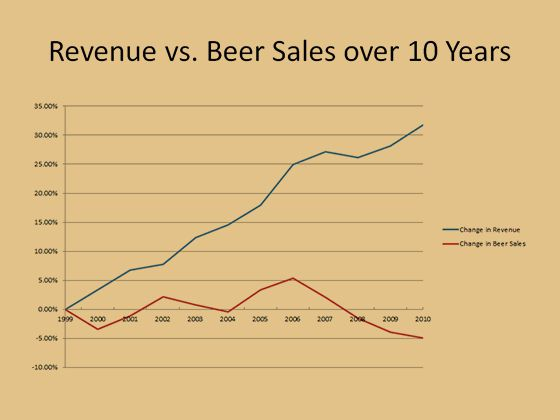 Beer tax graph