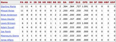 MLB career stats for Marlins players against Yu Darvish, including postseason