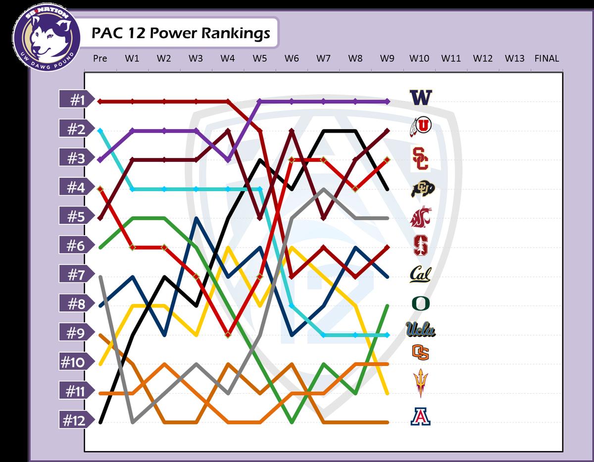 Week 9 PAC 12 Power Rankings