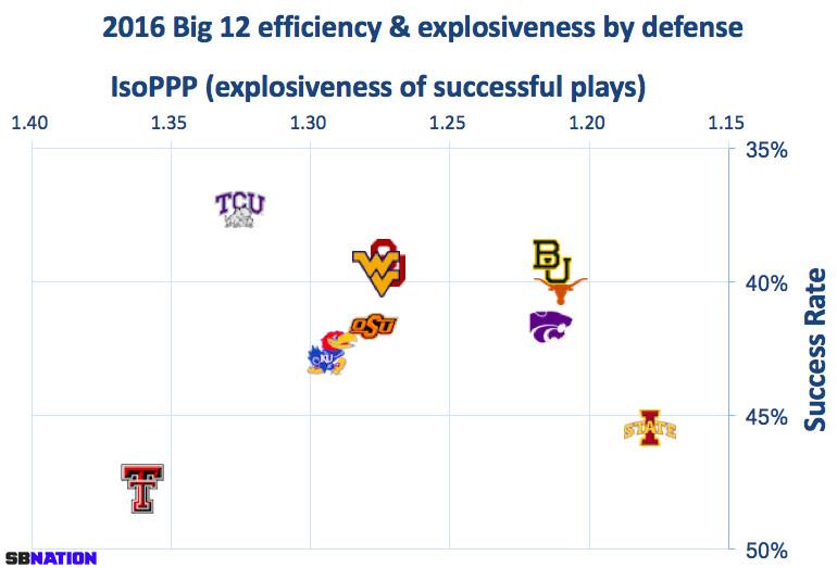 Big 12 defenses