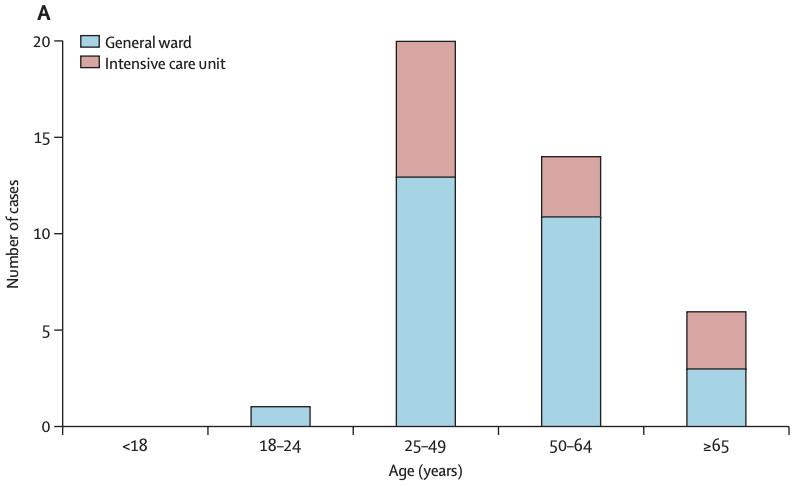 corona virus death toll age