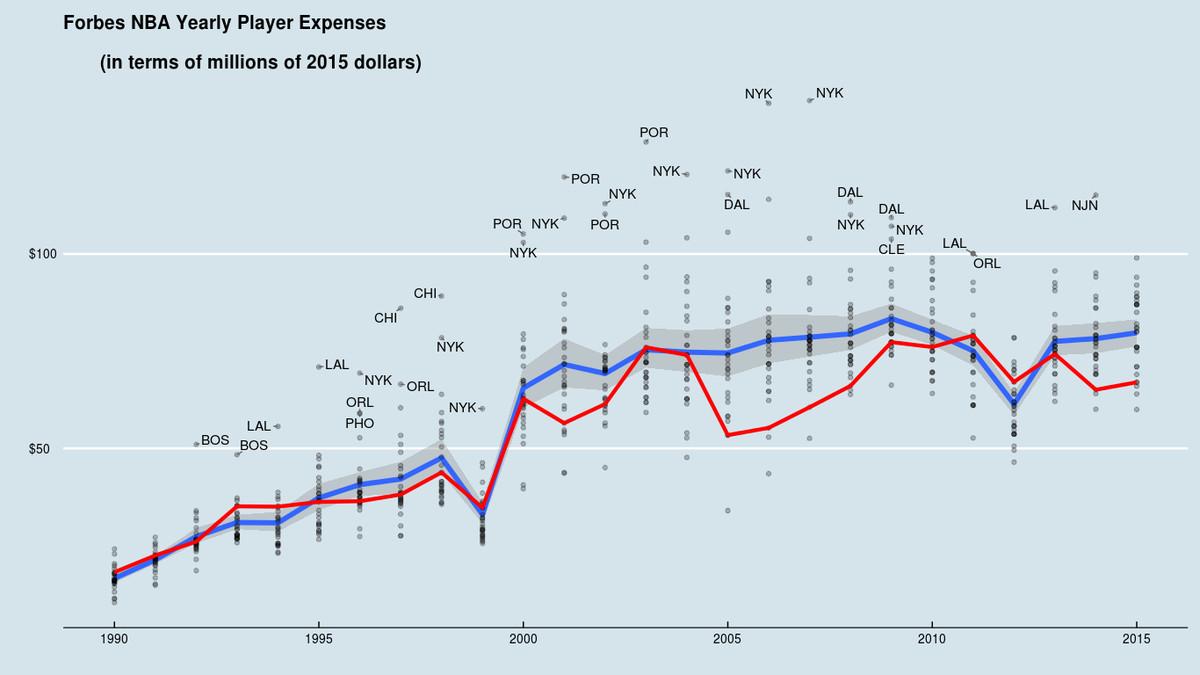 Forbes Salary Expense Through 2015