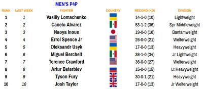 mp4p 092820 - Rankings (Sept. 28, 2020): Charlos, Briedis make statements, lots more