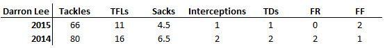 D Lee Stats