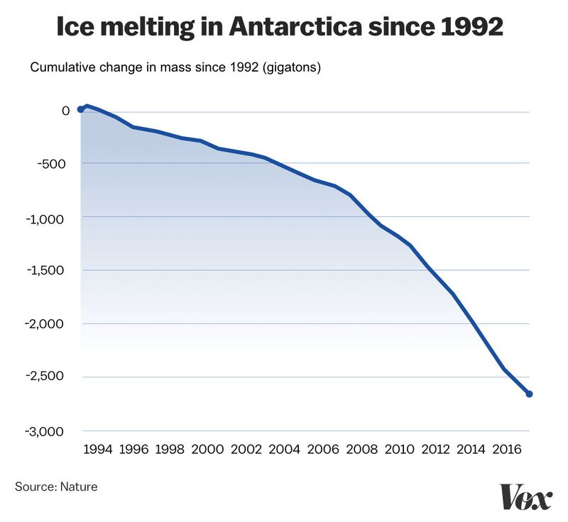 Ice_melt_chart The ice we've lost to climate change this past decade, visualized