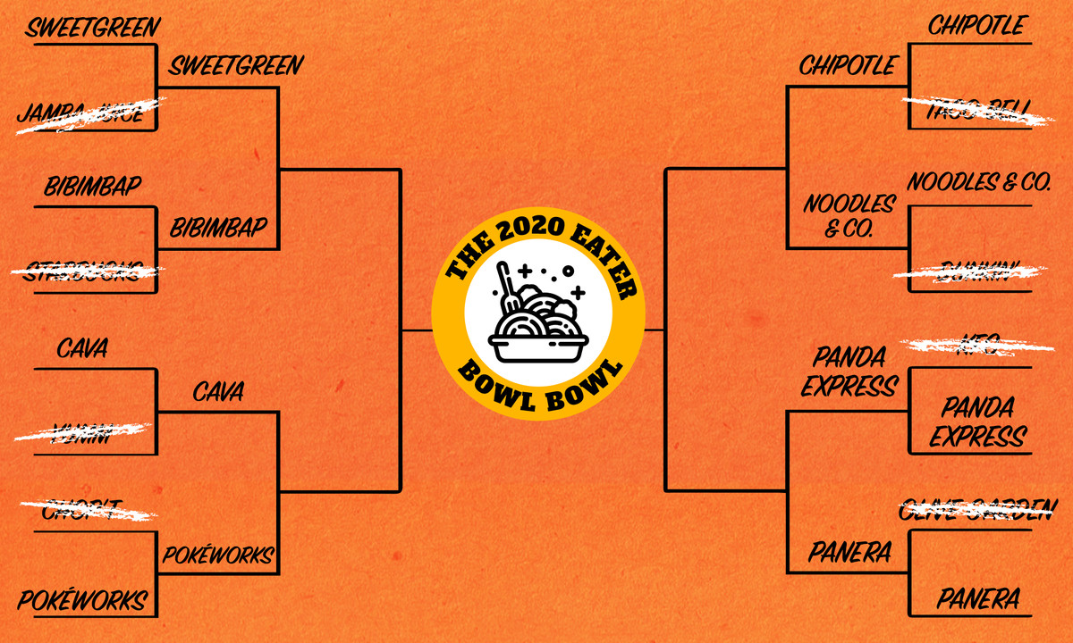 A bracket with black writing on an orange background, featuring the Eater Bowl Bowl badge at center.