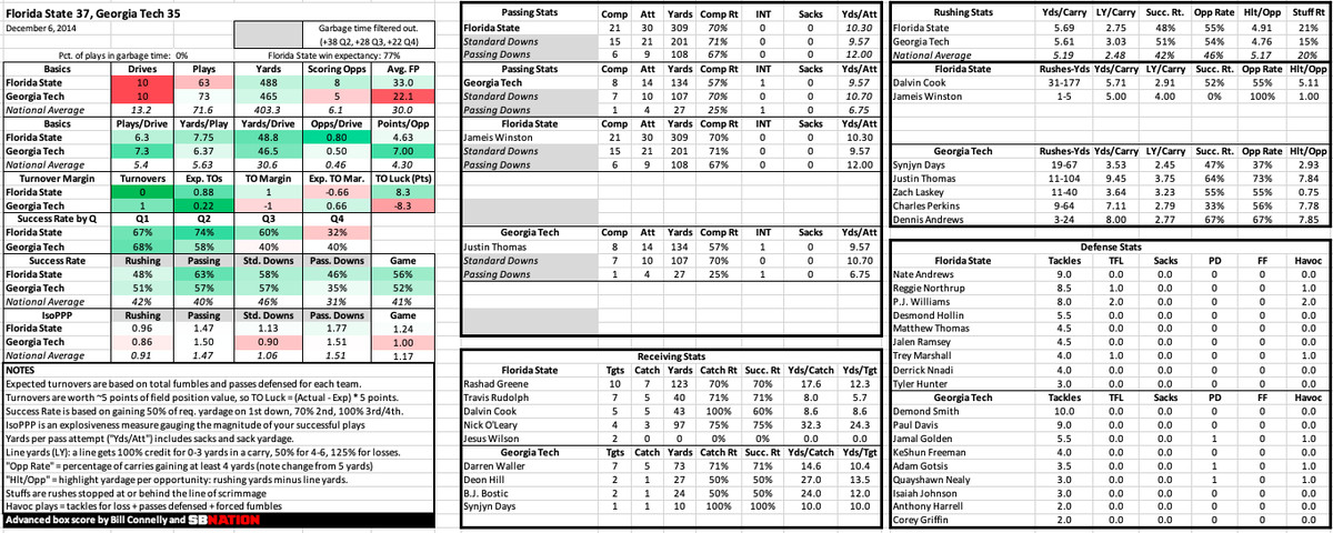 Revisiting the 2014 college football season with advanced box scores
