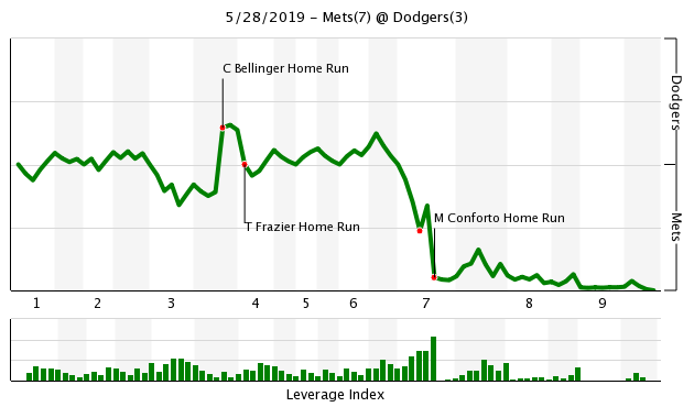Mets/Dodgers WPA Chart for 5/28/19