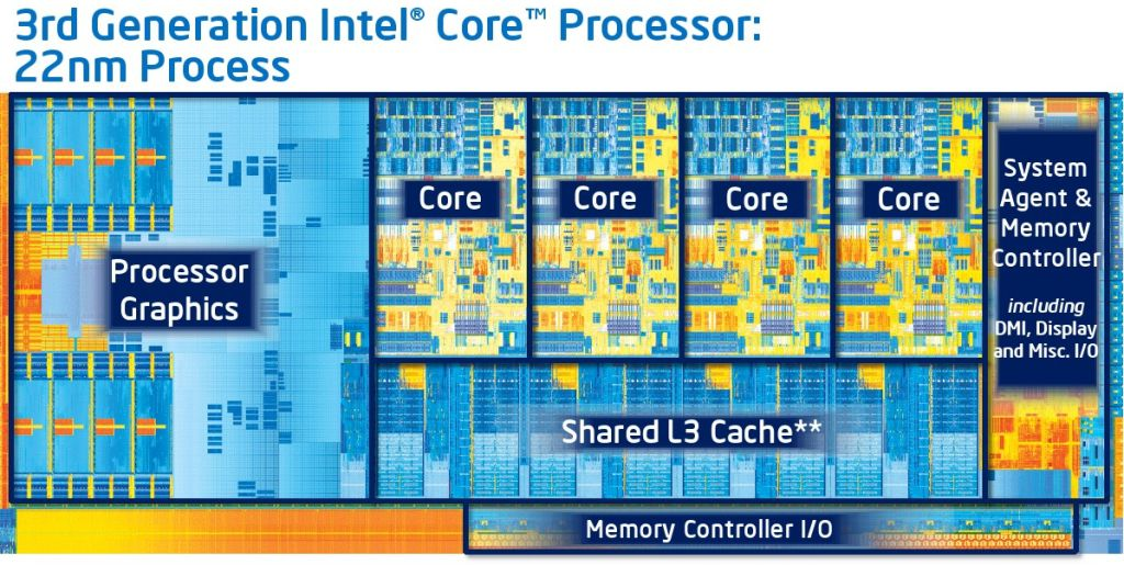 Intel Launches 22nm Ivy Bridge Processors Here S What You Need To Know The Verge
