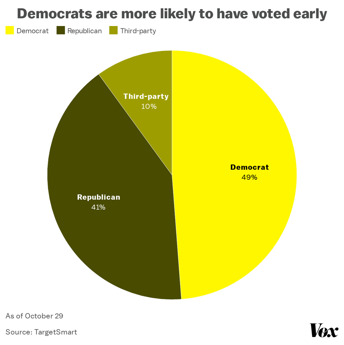 Democrats are more likely to have voted early
