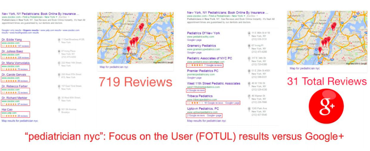 """From Yelp's paper """"Is Google degrading search?"""""""