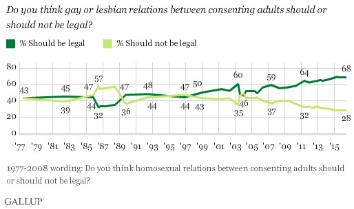A chart of polling about whether homosexual acts should be legal.