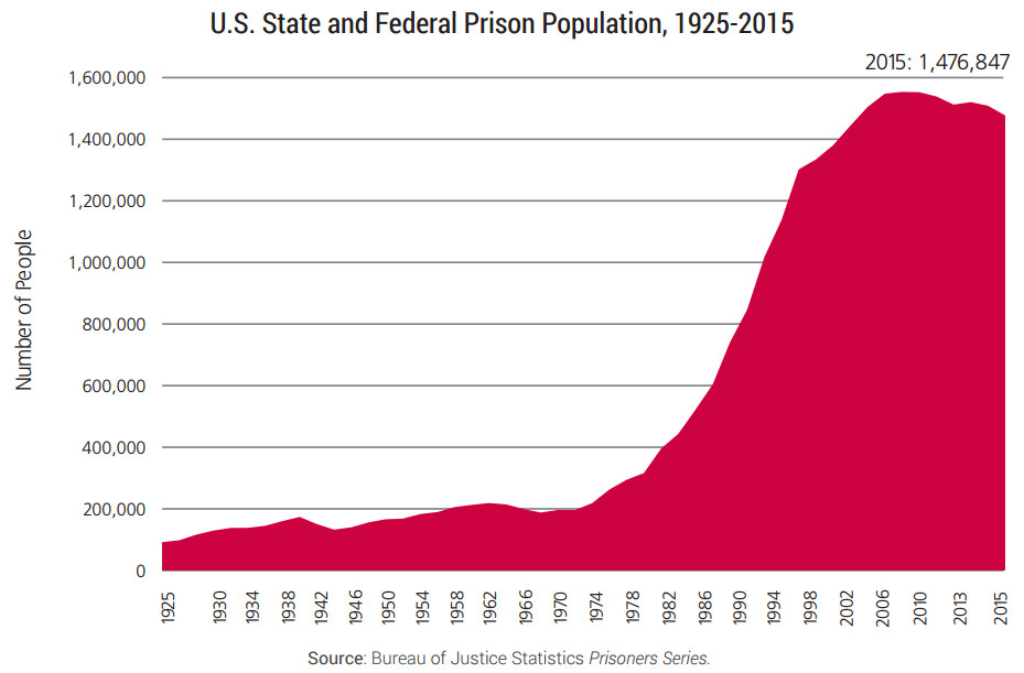 A chart of the US prison population over time.