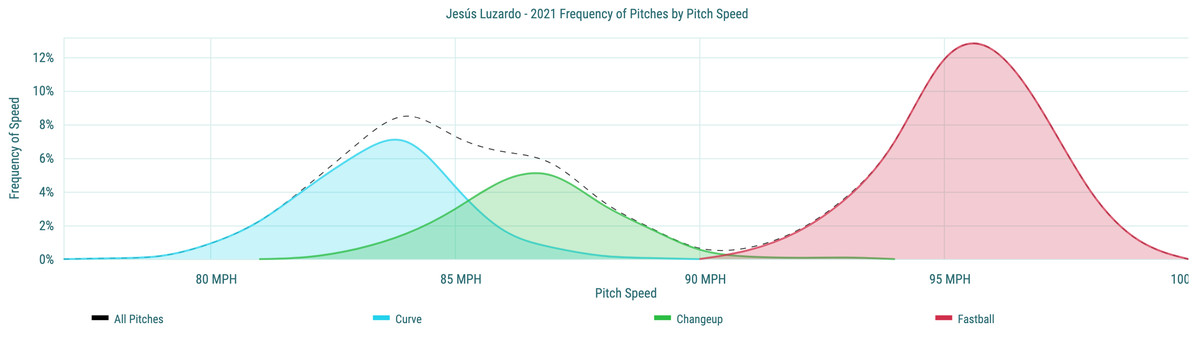 Jesús Luzardo - 2021 Frequency of Pitches by Pitch Speed