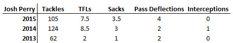 Perry Stats