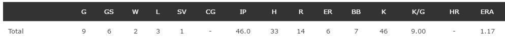 romo pitching stats