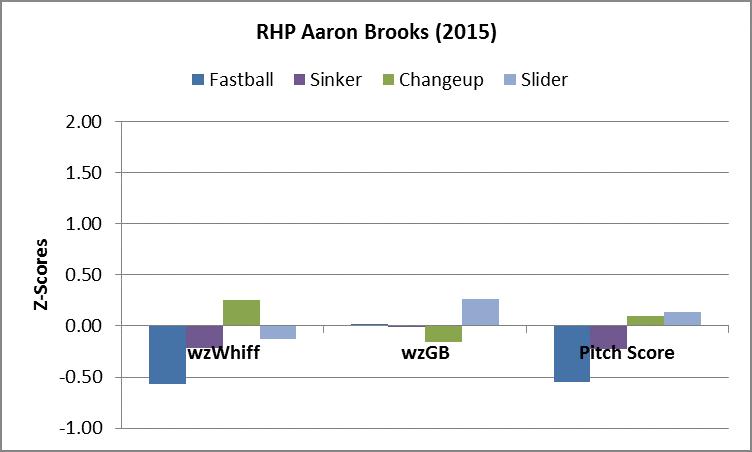Brooks PA